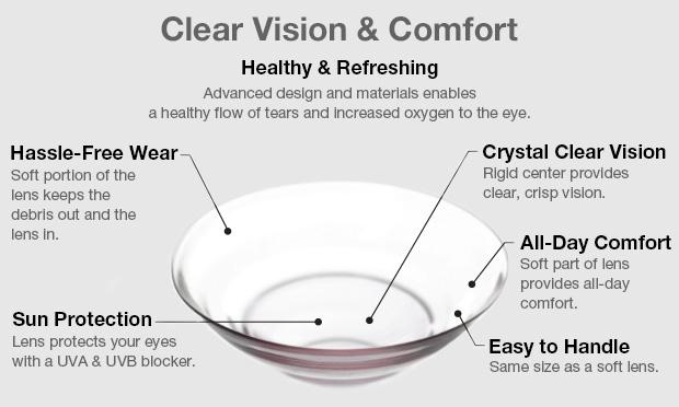 lentes hibridas